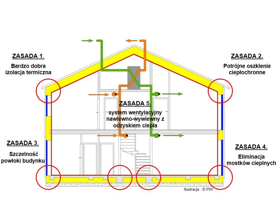 Pięc zasad budownictwa pasywnego