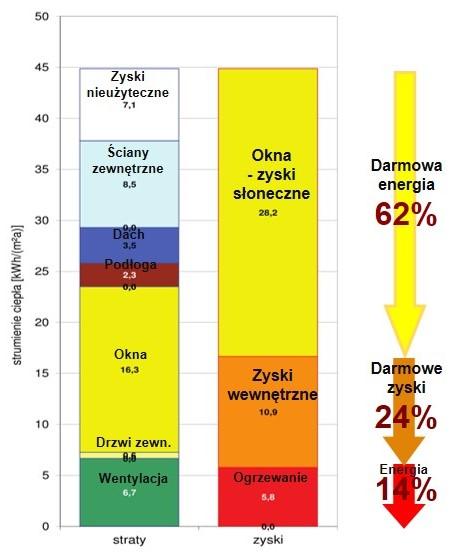 bilans zysków istrat dla okien